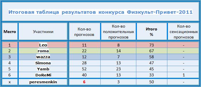 http://astrosport.ru/Konkurs/tablica_rezultatov_konkursa.jpg